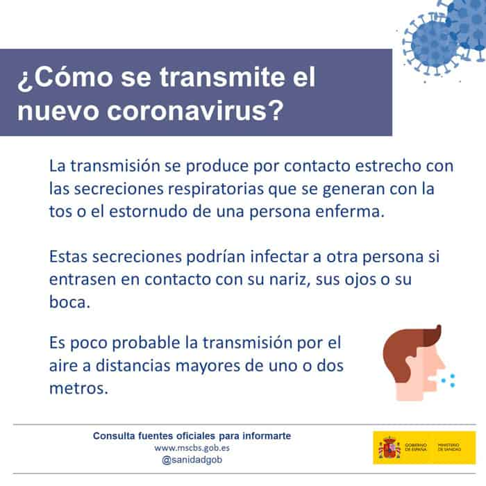 Cómo se transmite el coronavirus